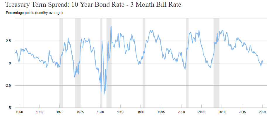 Treasury Term Spread: 10 Year Bond Rate - 3 Month Bill Rate